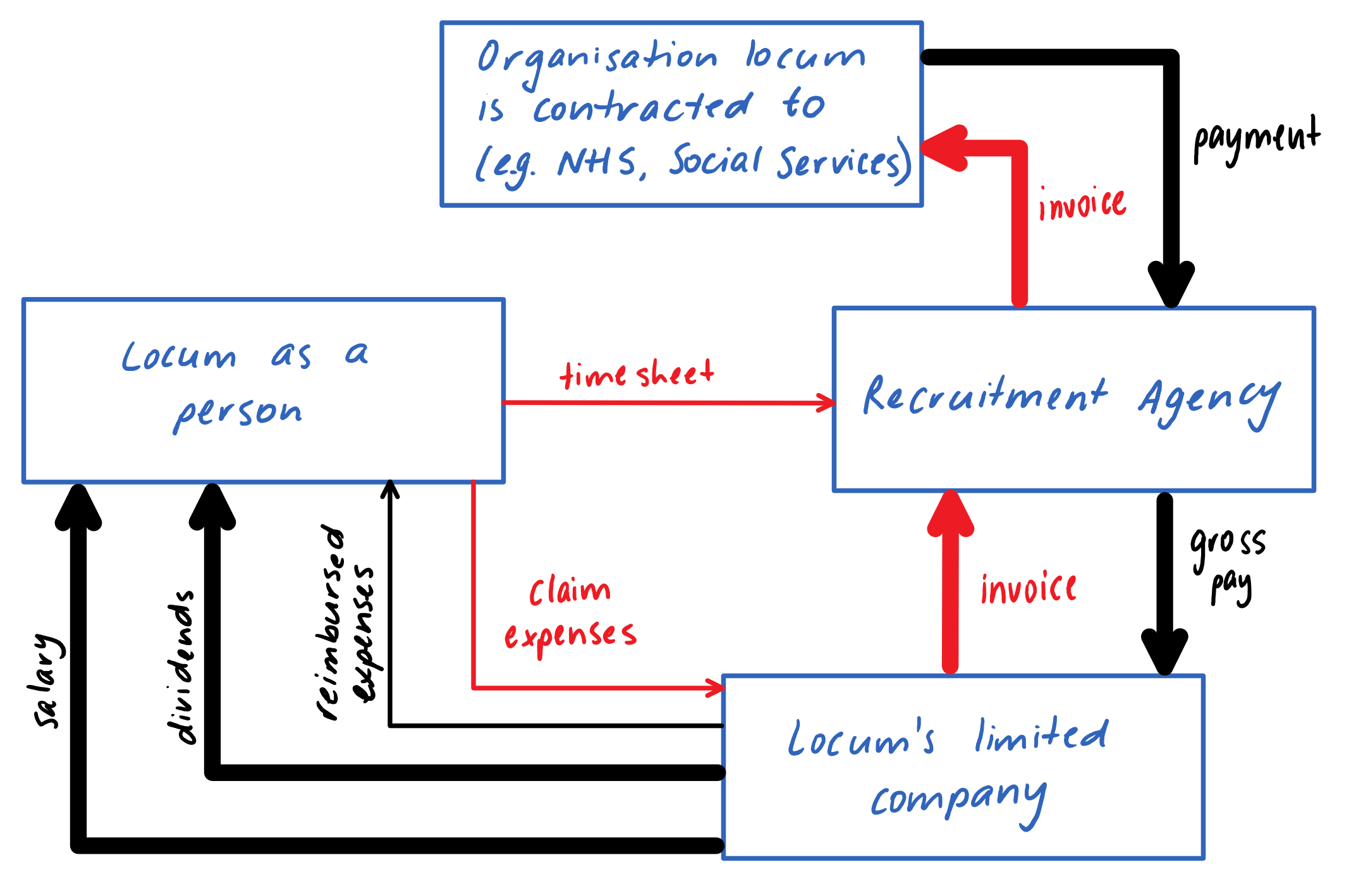 Limited Company Diagram